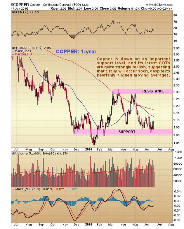 Are Copper and China Set to Rally?