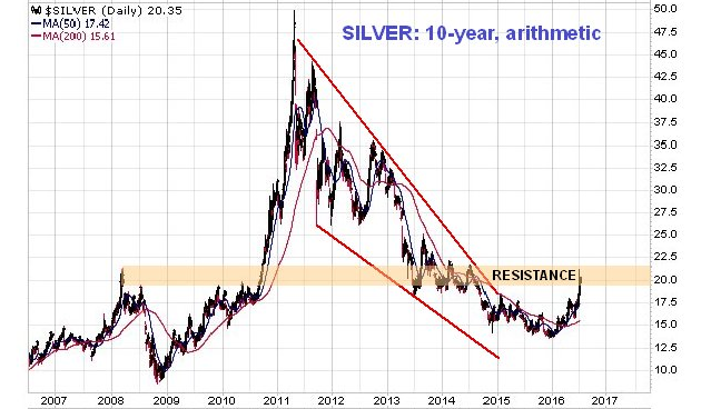 Silver Appears Overbought, But Long-Term Outlook Good
