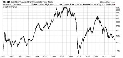 chart TSX.V