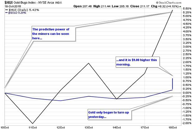 HUI Gold BUGS Index