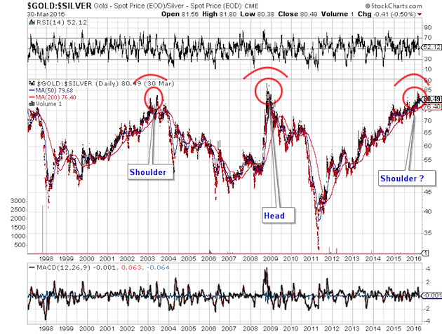 Gold-Silver Ratio Chart