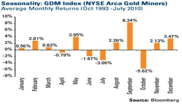 GDM Index