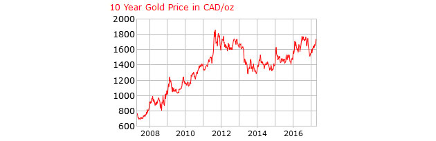 Gold 10-Year in Canadian Dollars