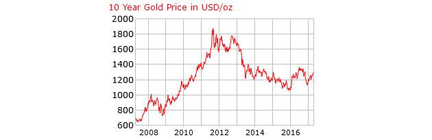 Gold 10-Year in US Dollars