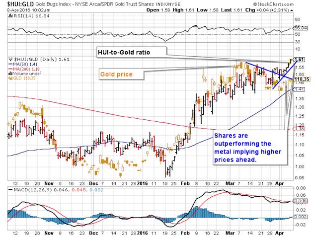 $HUI:GLD Gold BUGS Index:NYSA Arca/SPDR Gold Trust
