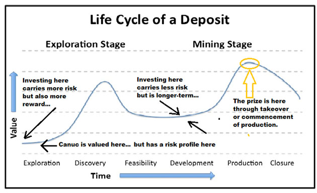 Life Cycle of a Deposit