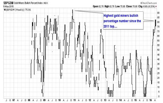 GDM Chart