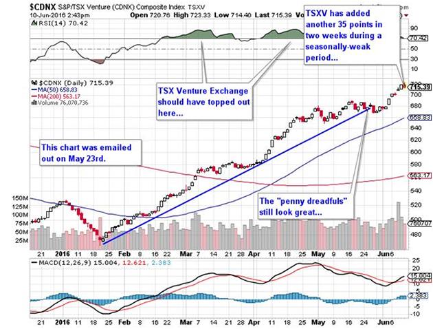 S&P/TSX.V Composite Index