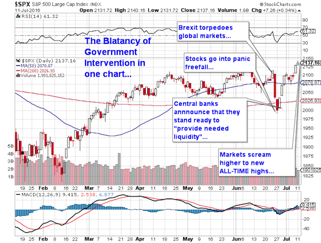 New Stock Market Highs Correlate to $57 Trillion in ...