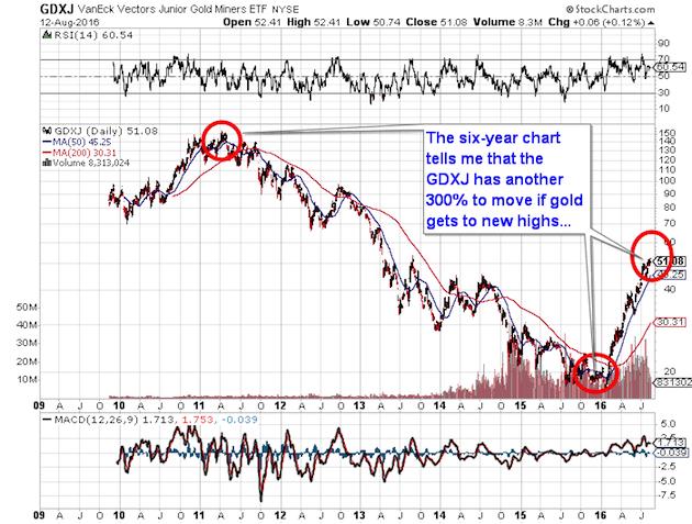 GDXJ Chart