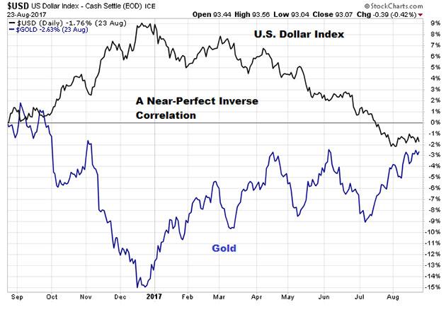 Dollar Gold Correlation
