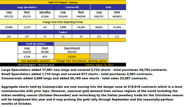 Gold COT Report