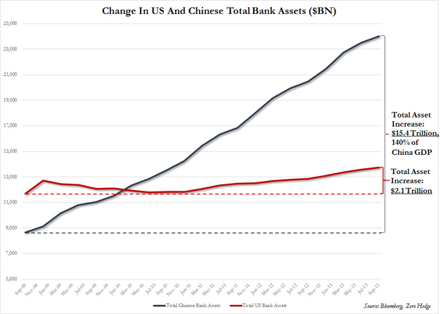 Change in US and Chinese Total Bank Assets
