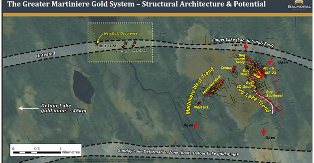 Greater Martiniere Gold System