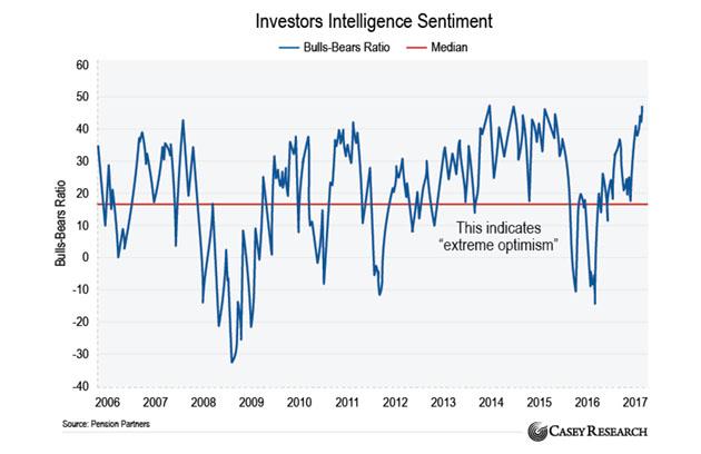Investors Intelligence Sentiment