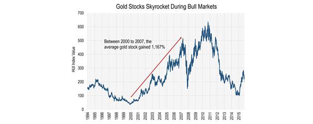 Gold Stocks Skyrocket During Bull Market