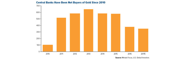 Central Banks Net Buyers of Gold