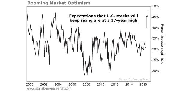 Market Optimism