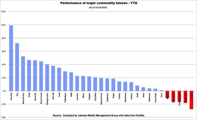 Major Commodity Futures