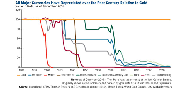Major Currencies Depreciated Relative to Gold