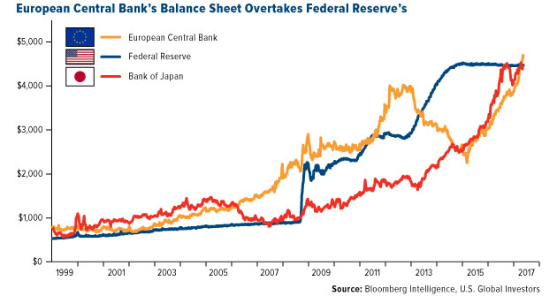 European Central Bank's Balance Sheet