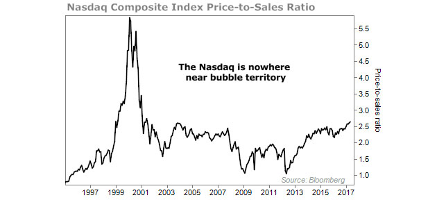 NASDAQ Composite Index Price to Sales Ratio