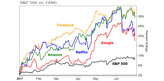 S&P 500 Vs. FANG