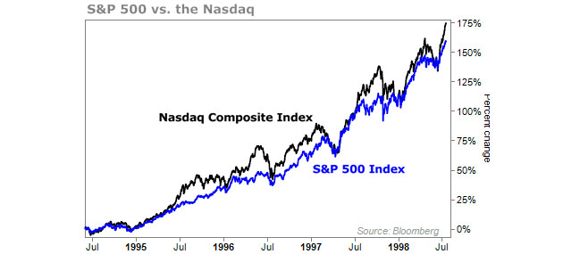 S&P 500 vs. the NASDAQ