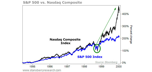 S&P 500 vs. Nasdaq Composite