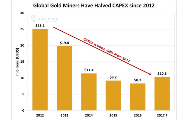 Global Gold Miners Have Halved Capex