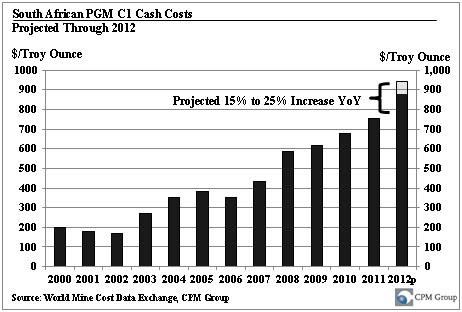 PGM C1 Cost