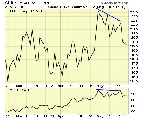 SPDR Gold Shares