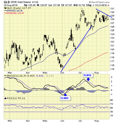 SPDR Gold Shares GLD