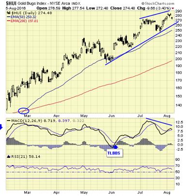 $HUI Gold BUGS Index