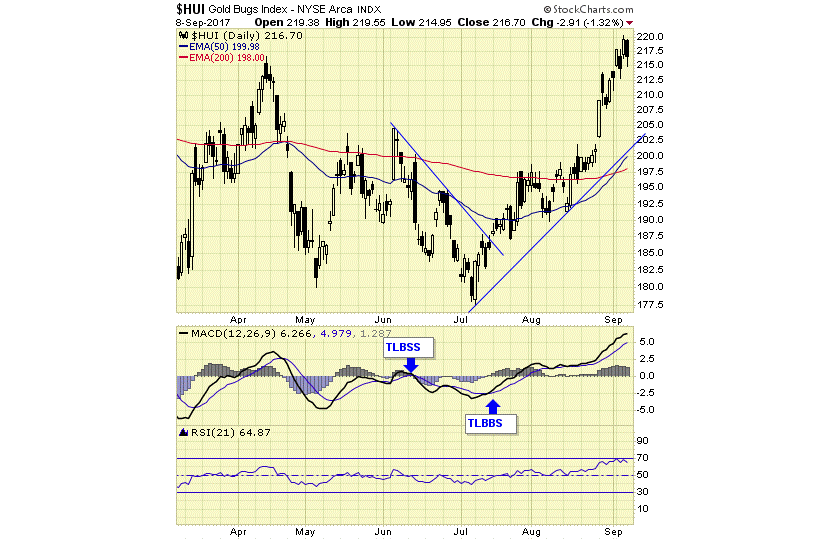 HUI Gold BUGS Index