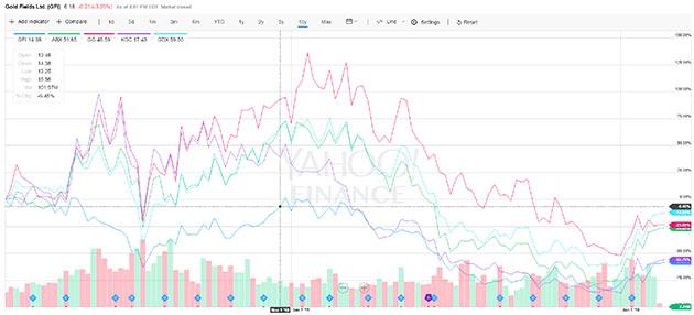 Gold miner comparison chart