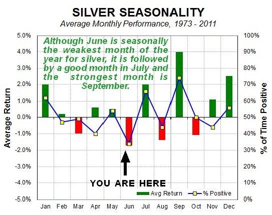 Silver Seasonality Chart
