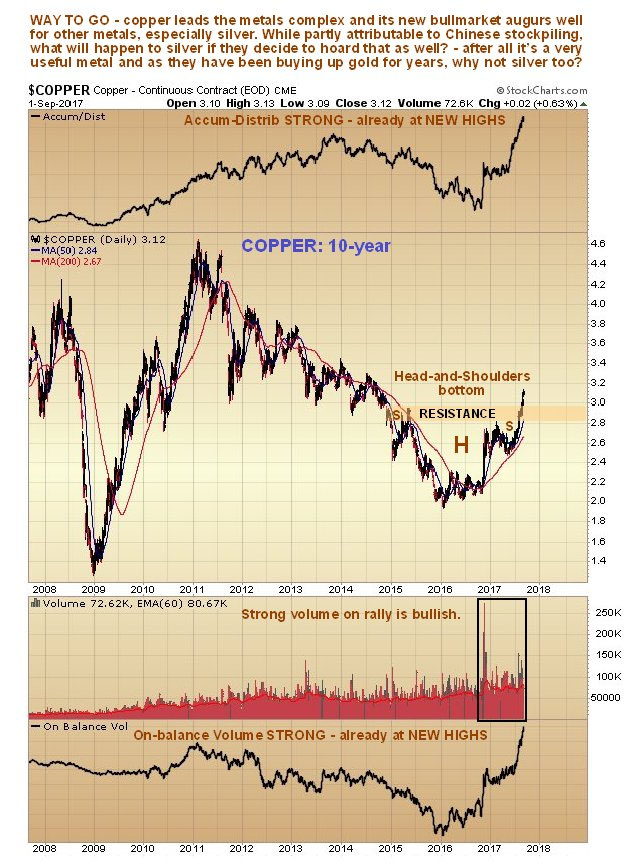 Copper 10-year chart