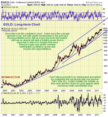 Gold, Investing, Clive Maund