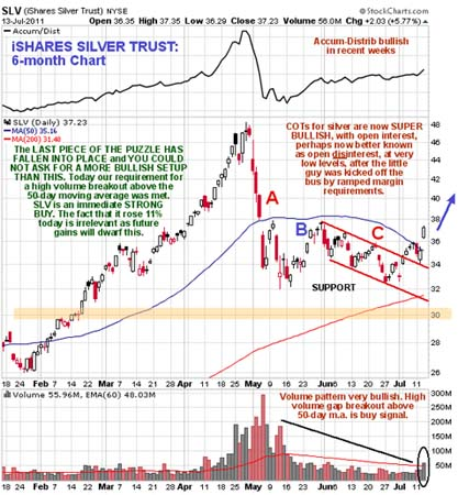 Silver, Investing, Clive Maund