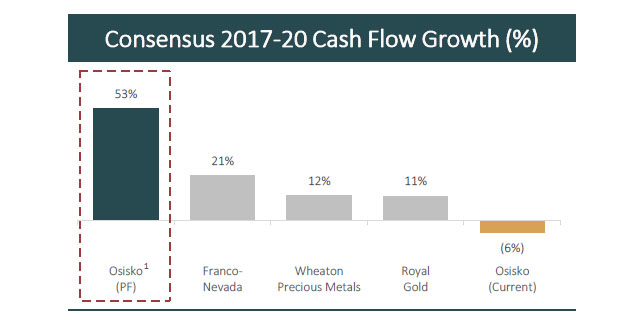 Consensus Cash Flow Growth 2017-2020