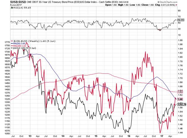 U.S Treasury Bond and U.S. Dollar Five Year