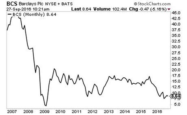Barclays Bank 10-year chart