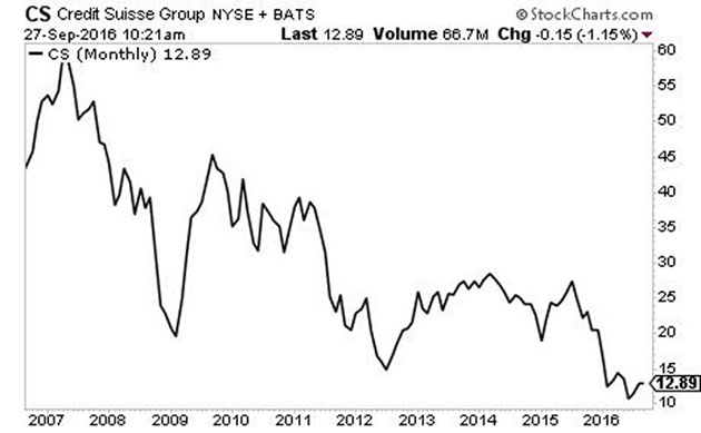 Credit Suisse 10-year chart
