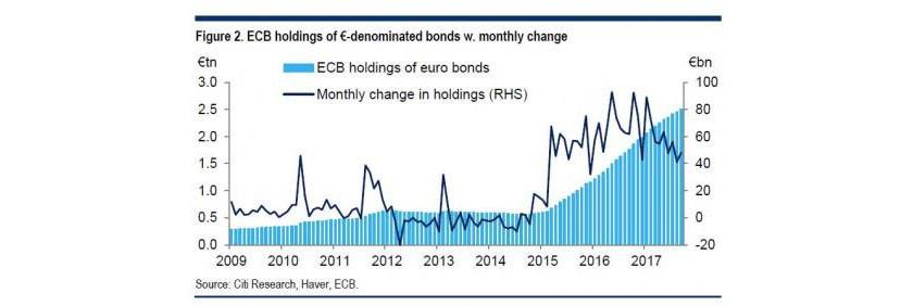 ECB Holdings of Euro-denominated bonds