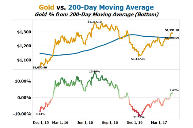 Gold vs. 200-DMA