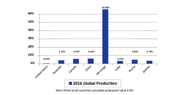 2016 Cobalt Production