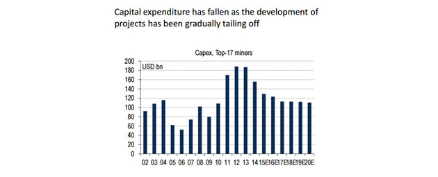 Capital expenditure