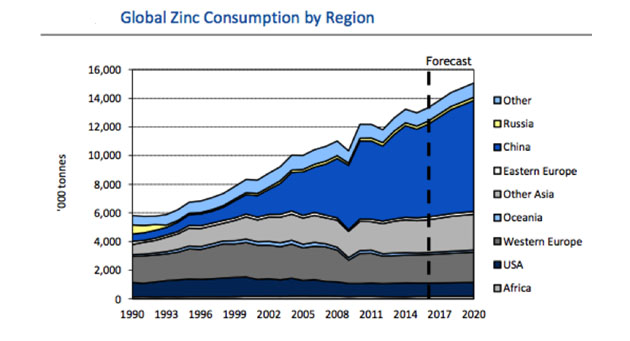 Global Zinc Consumption by Region