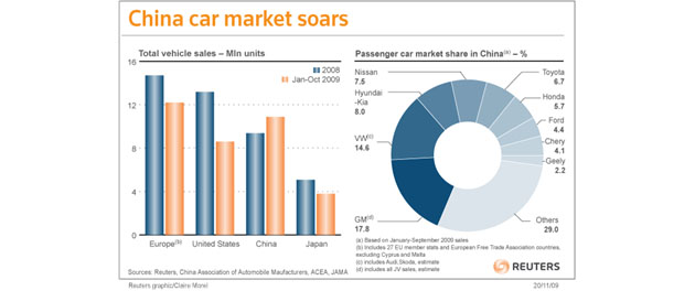 China car market soars
